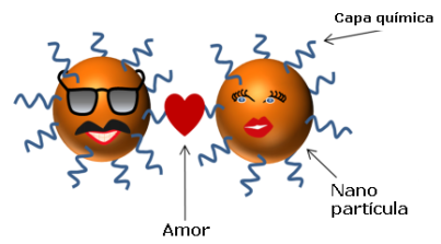 nanoparticulas amor