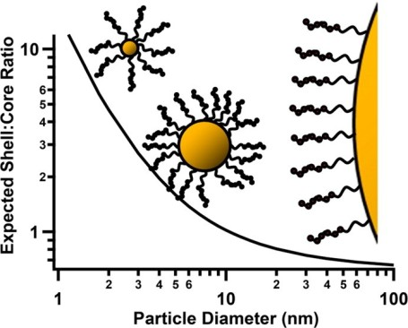 nanopartículas