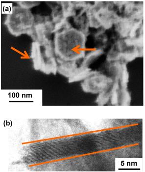 el material de la batería del NMC