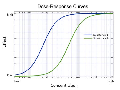 una curva dosis-prespuesta