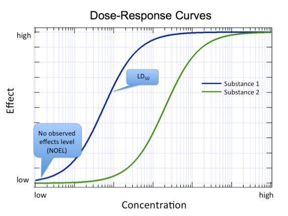 una curva de dosis-respuesta