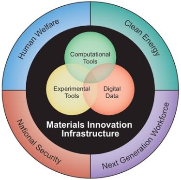 Materials Genome Program