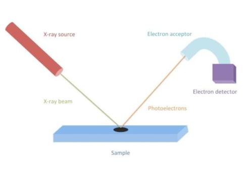 espectroscopia fotoelectronica
